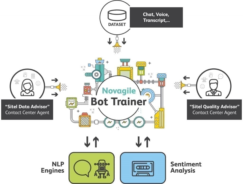 Bot trainers - the future of customer experience